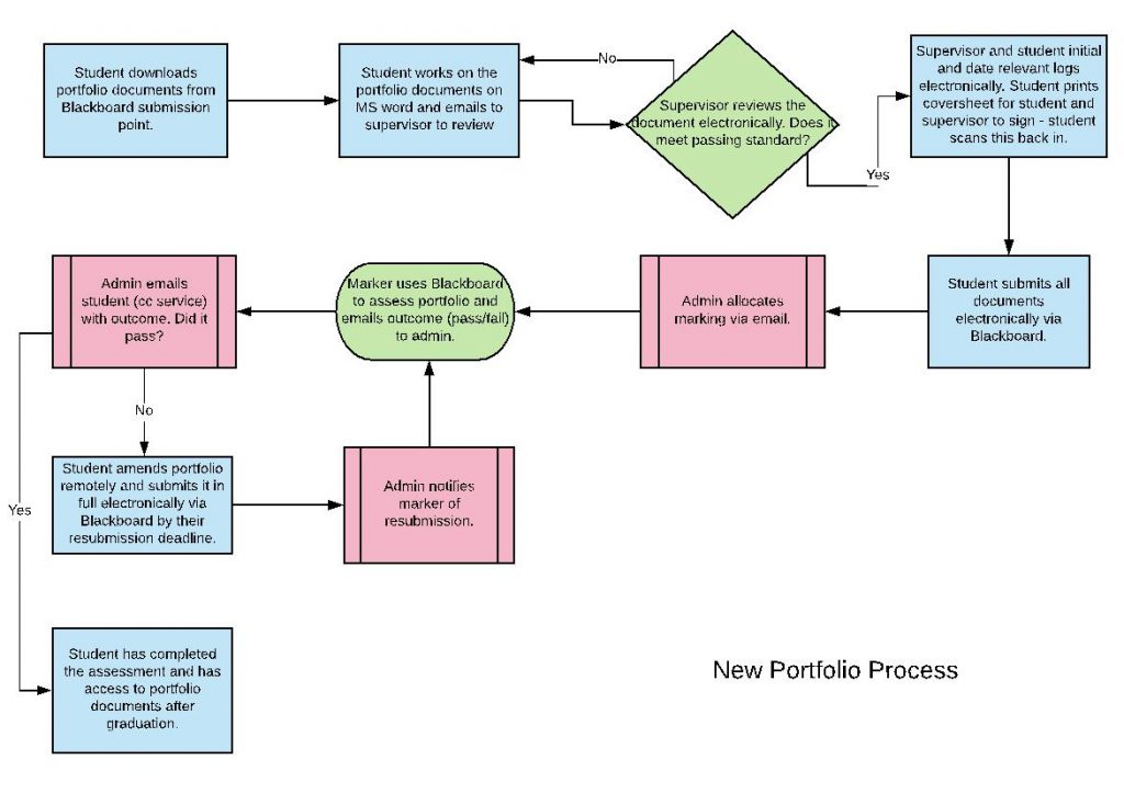 Image of the new portfolio process