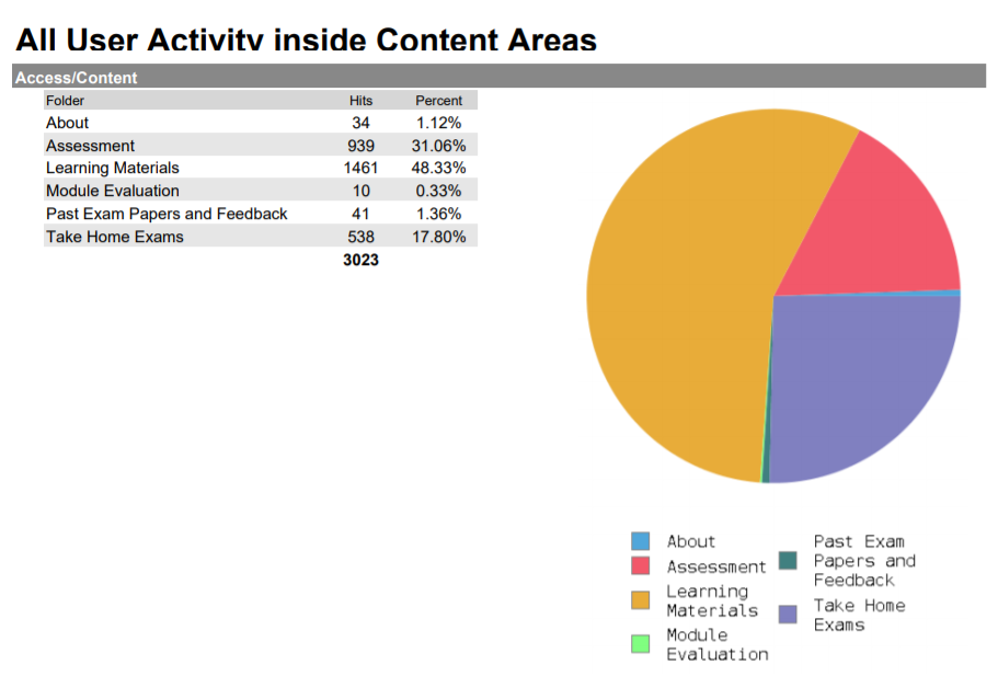 All User Activity Inside Content Area