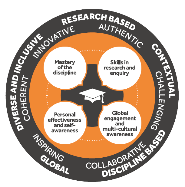 The Curriculum Framework graphic. Outlining the graduate attributes which include Mastery of the Discipline, Skills in research and enquiry, global engagement and multi-cultural awareness and personal effectiveness and self-awareness.