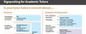 A section of the signposting flowchart for Academic Tutors