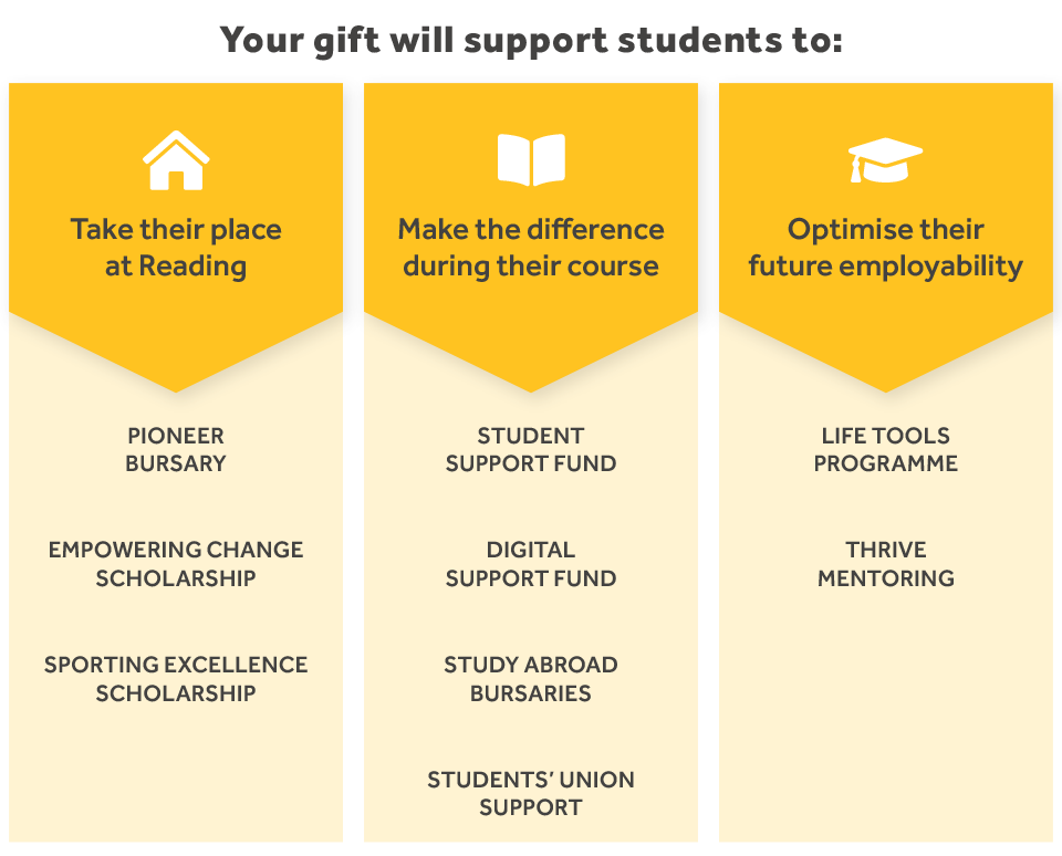 Supporting students graphic